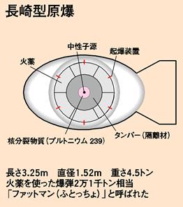 爆弾 原子